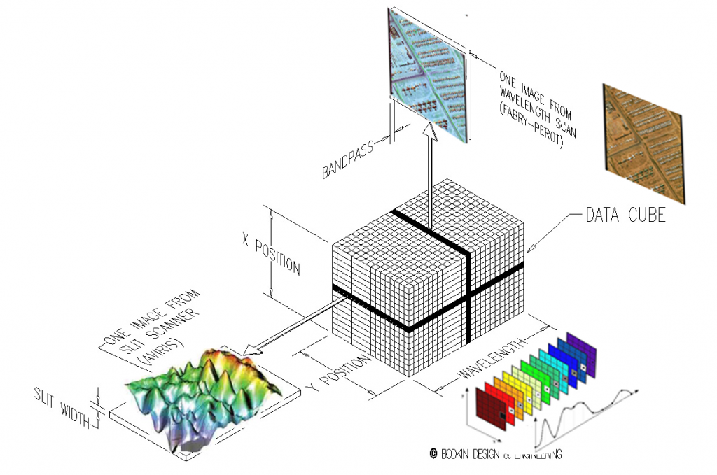 Hyperspectral Datacube