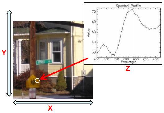 Hyperspectral Imaging