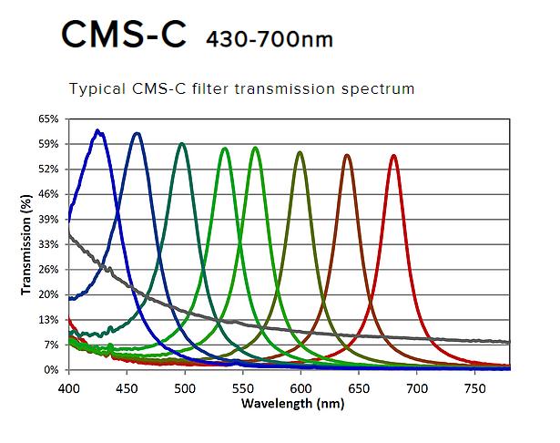 Silios CMS-C graph