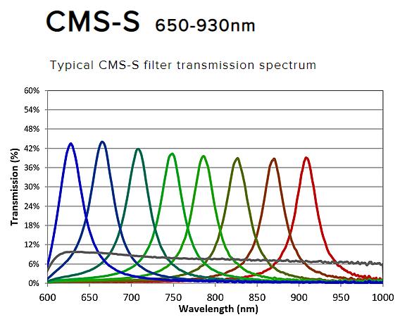 Silios CMS-S graph