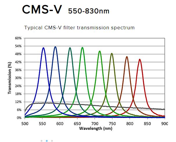 Silios CMS-V graph